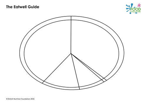 Eatwell Guide Lesson 11369379 on Good And Well Worksheet