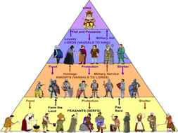 Memory-map-Feudal-system.pptx