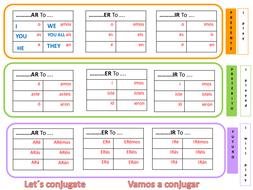 Pleasing 7 Tenses Spanish Verbs Chart Tool Beutiful Home Inspiration Truamahrainfo