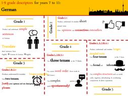 German GCSE new grade descriptor infographic- editable