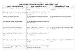 A Christmas Carol differentiated questions covering all Staves. for 1-9 GCSE. 16 worksheets. by ...