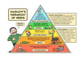 08---Maslow's-Hierachy-of-Needs.docx