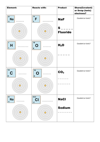 Ionic and Covalent Bonding Presentation and Worksheet by TommyC82 ...