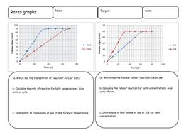 Interpreting Rate of reaction Graphs