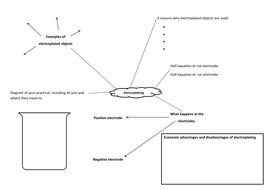 Electroplating Mind Map (AQA)
