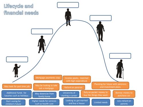 Financial Life-cycle challenge
