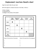 Dispacement-reactions-worksheet.doc