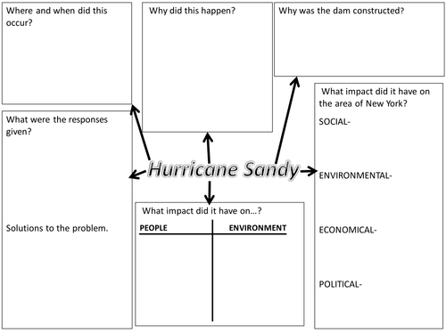 WJEC B Geography Revision Hurricane Sandy  CONNECTED TO DEPRESSION     Explore Geography