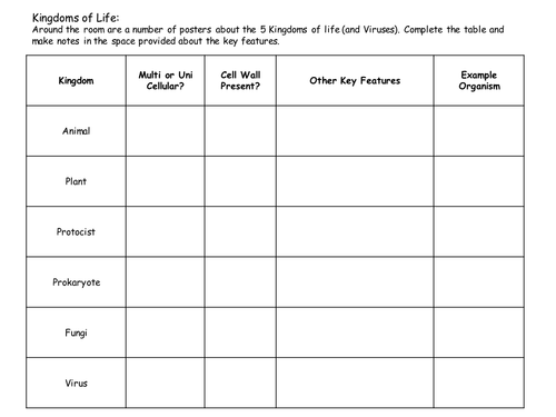 Classification 5 Kingdoms of Life and viruses Poster Activity – Kingdoms of Life Worksheet