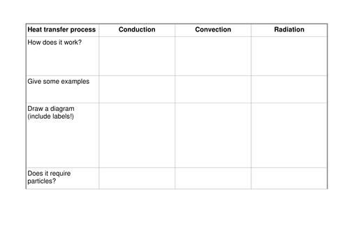 Conduction convection and radiation GCSE lesson by alexpce – Convection Conduction Radiation Worksheet