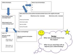 Electrolysis-mind-map.pptx