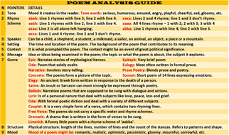 poem analysis format