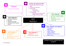 KS3-Statistics-5-Data-Diagrams-3-(scatter-diagrams-and-line-graphs).docx