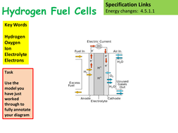 New AQA GCSE Chemistry Hydrogen Fuel Cells Lesson