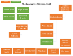 lancashire witch trials 1612 timeline and family tree by paulmid