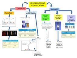 Ion-Identification.pptx