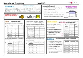 Cumulative Frequency ONESIE