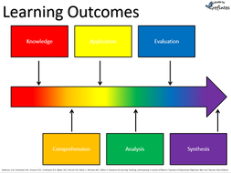 Learning-Outcomes-Blooms.png