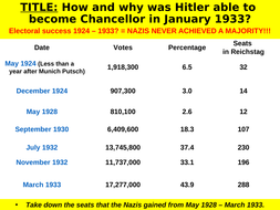 Nazi Party fortunes and How Hitler became Chancellor of Germany - The Backstairs Intrigue