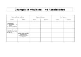 Changes-during-the-Renaissance---Part-two.pdf
