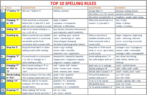 TOP 10 SPELLING RULES: HANDOUT