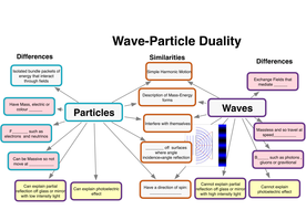 Mechanics and Measurement and Wave theory Concept Maps