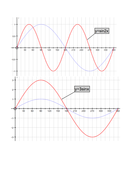 Maths for Engineers - Trigonometric Graphs