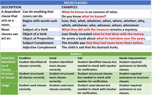 noun clause starters