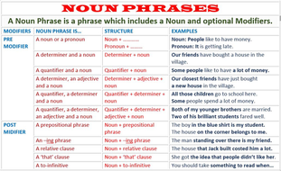 NOUN PHRASES: LESSON PLAN, HANDOUTS AND WORKSHEETS by john421969 ...
