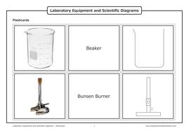 Laboratory Equipment and Scientific Diagrams [Flashcards]