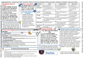 EDEXCEL New spec. B - Practices - Revision mind map