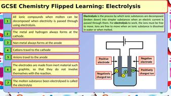 GCSE-Chemistry-Electrolysis-Flipped-Learning.pptx