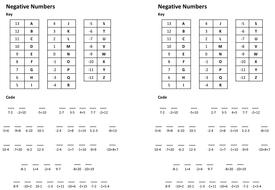 negative-number-code-breaker.pptx