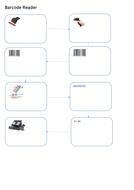 Operation of Laser Printer, Barcode Scanner and Digital