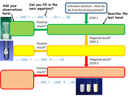 Solution testing for anions flowchart ocr gcse and a level by anions testing flow chartpptx ccuart Images