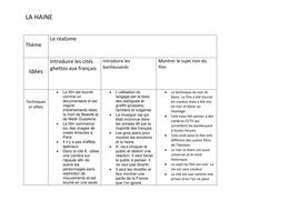 La Haine key themes