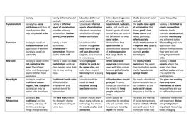 AQA GCSE SOCIOLOGY THEORIES OF SOCIOLOGY UNIT 1 AND UNIT 2