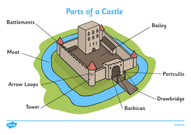 a weeks planning on castles types features ppl who work in them
