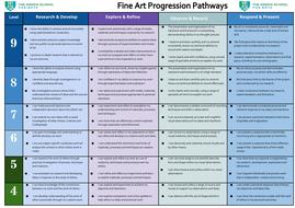ART-Progression-Pathways-v2.docx