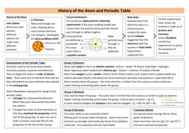 History of the atom periodic table revision pack by teachsci1 history of atom periodic table revision sheet urtaz Gallery