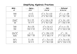 simplifying algebraic fractions by ceejaypee  teaching resources  tes algebraicfractionsdocx