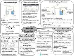 Revision mindmap for AQA A level electrode potentials by