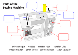 Textiles - Label the Sewing Machine by mrbdandt - Teaching ...