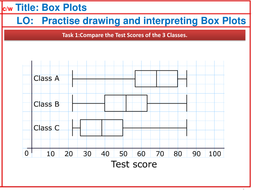 Box Plot Box And Whisker Comparing By Shamster Teaching Resources