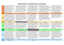 Blood-Brothers-Character-Moments.docx
