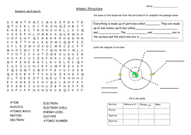 KS3 and KS4 Atomic Structure lesson activity or revision homework.