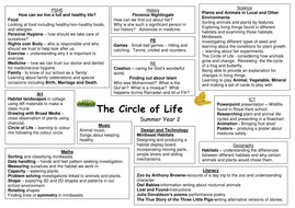 Year 2 Circle of Life (Habitats) cross curricular topic