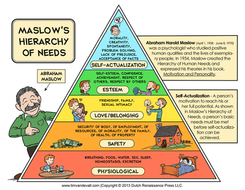 psychoanalysis-Maslows-Hierarchy-of-Needs-600w.jpg