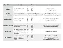 Pronouns-(all)-chart-for-TpT.pdf