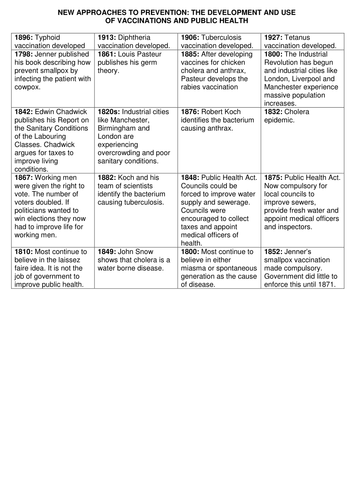 GCSE History Medicine in Britain L14 New approaches to care-vaccinations and public health